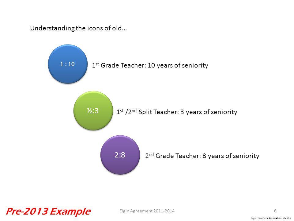 Elgin Teachers Association ©2013 ½:3 1 : 10 2:8 1 st Grade Teacher: 10 years of seniority 1 st /2 nd Split Teacher: 3 years of seniority 2 nd Grade Teacher: 8 years of seniority Understanding the icons of old… 6Elgin Agreement 2011-2014 Pre-2013 Example