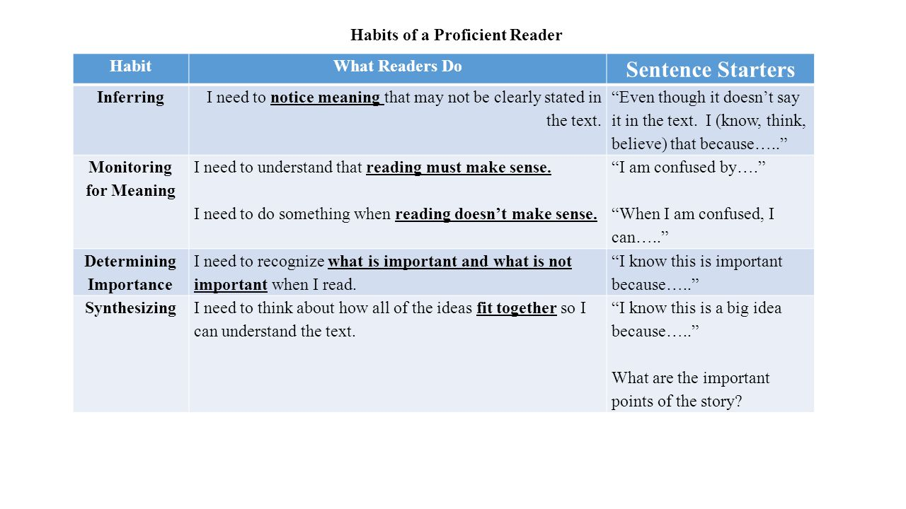 HabitWhat Readers Do Sentence Starters Inferring I need to notice meaning that may not be clearly stated in the text.