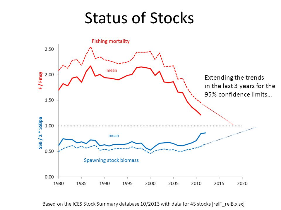 Status of Stocks Based on the ICES Stock Summary database 10/2013 with data for 45 stocks [relF_relB.xlsx] Extending the trends in the last 3 years fo