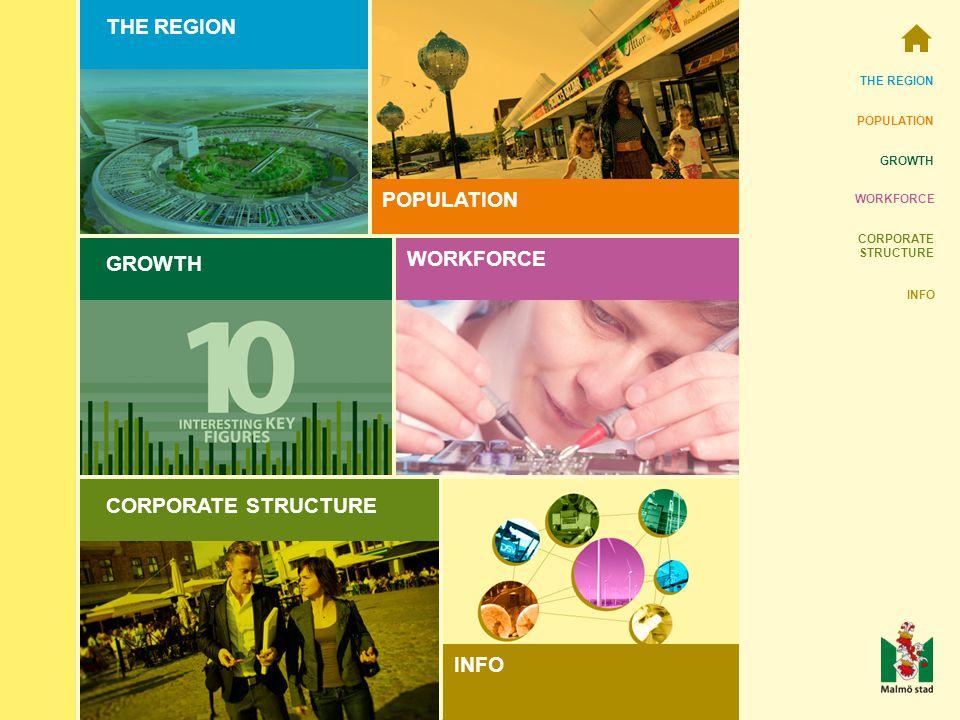 THE REGION POPULATION GROWTH WORKFORCE CORPORATE STRUCTURE INFO CORPORATE STRUCTURE THE REGION POPULATION GROWTH WORKFORCE INFO
