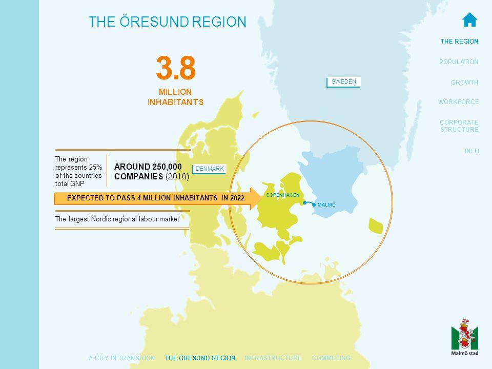 THE REGION POPULATION GROWTH WORKFORCE CORPORATE STRUCTURE INFO THE ÖRESUND REGION SWEDEN DENMARK EXPECTED TO PASS 4 MILLION INHABITANTS IN 2022 MALMÖ COPENHAGEN The region represents 25% of the countries' total GNP The largest Nordic regional labour market AROUND 250,000 COMPANIES (2010) 3.8 MILLION INHABITANTS A CITY IN TRANSITIONTHE ÖRESUND REGIONINFRASTRUCTURECOMMUTING