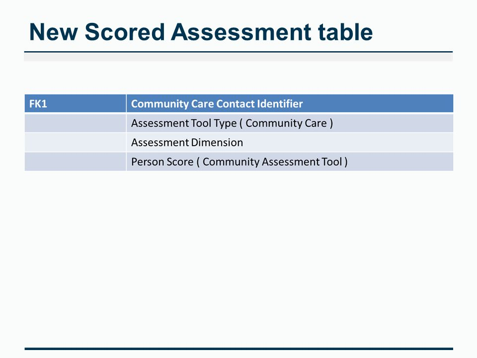 New Scored Assessment table