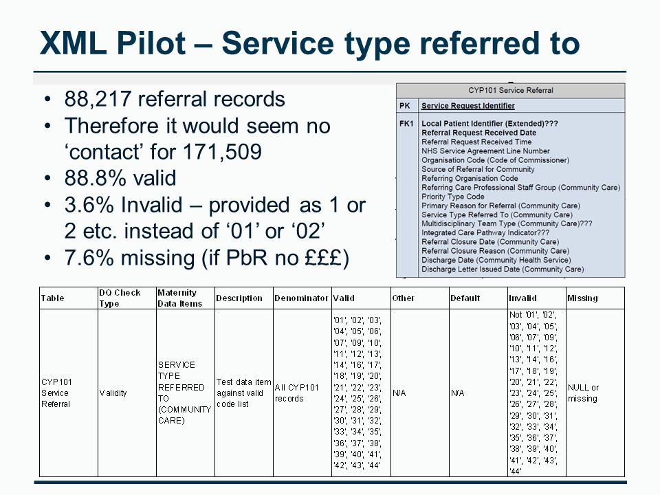 XML Pilot – Service type referred to 88,217 referral records Therefore it would seem no 'contact' for 171,509 88.8% valid 3.6% Invalid – provided as 1 or 2 etc.