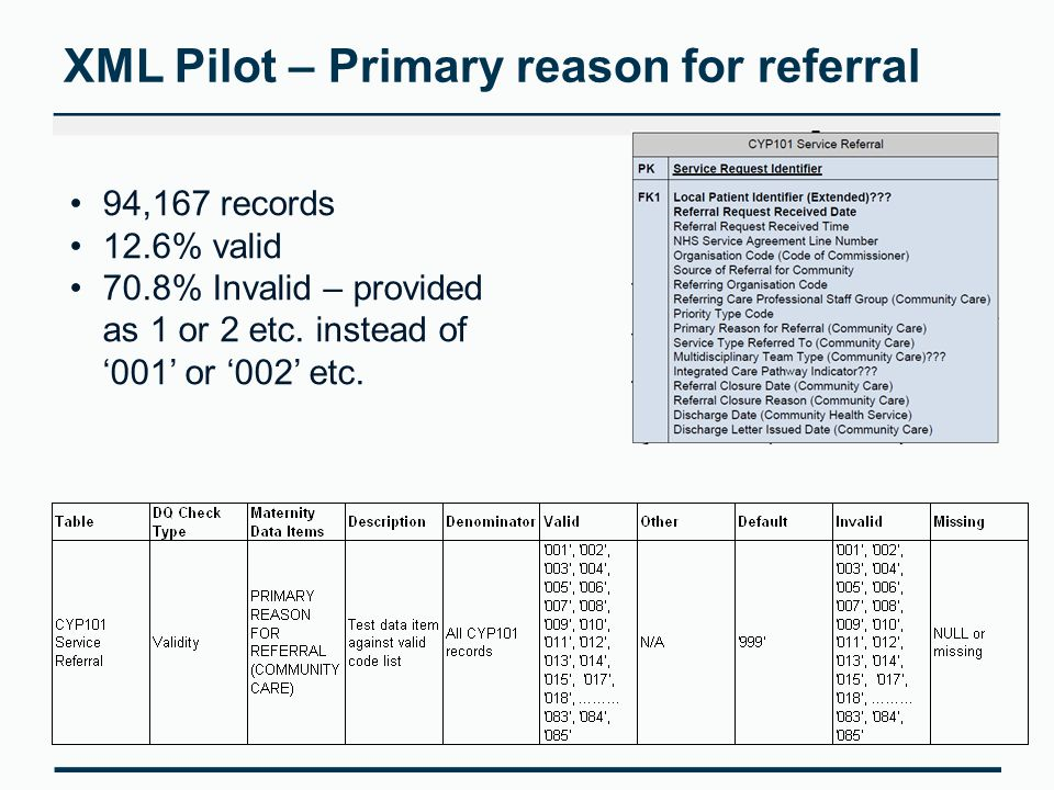 XML Pilot – Primary reason for referral 94,167 records 12.6% valid 70.8% Invalid – provided as 1 or 2 etc.