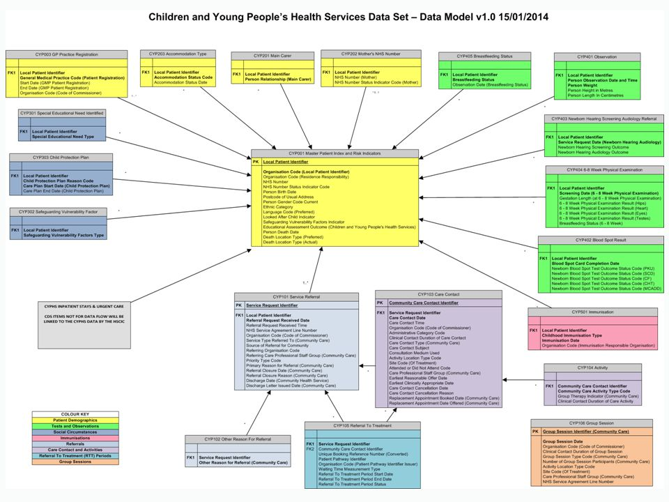 Summary & Close Nicholas Richman Service Development Manager 57
