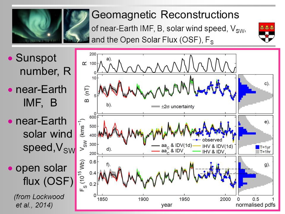 Geomagnetic Reconstructions of near-Earth IMF, B, solar wind speed, V SW, and the Open Solar Flux (OSF), F S  Sunspot number, R  near-Earth IMF, B  near-Earth solar wind speed,V SW  open solar flux (OSF) (from Lockwood et al., 2014)