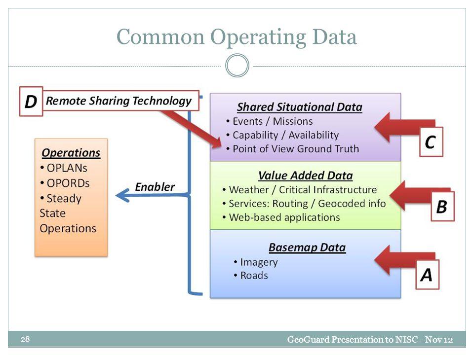 Common Operating Data GeoGuard Presentation to NISC - Nov 12 28