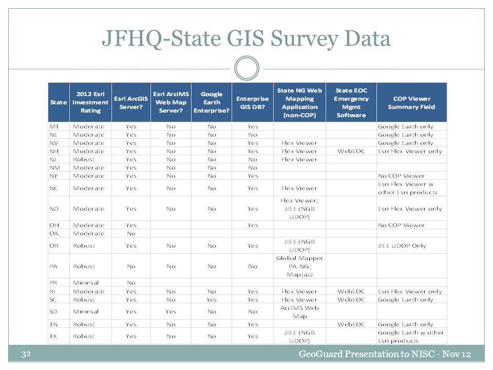 JFHQ-State GIS Survey Data GeoGuard Presentation to NISC - Nov 12 32
