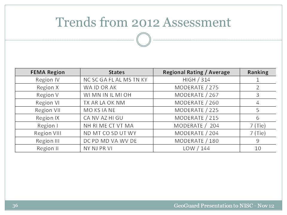 Trends from 2012 Assessment GeoGuard Presentation to NISC - Nov 12 36