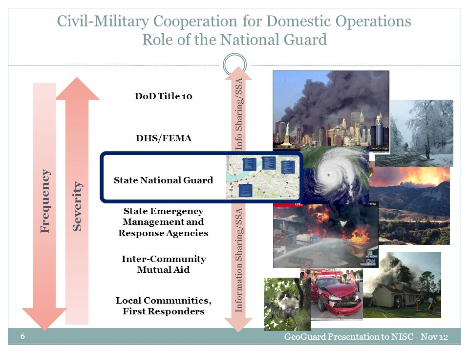 Operation Plans are based on: An understanding of the Operational Environment Commander's Intent Desired End State Objectives Known Facts Assumptions Decision Points Operations are enabled by information that: Validates known facts Proves or disproves assumptions Provides sensemaking (changes in the operating environment) Synthesized Information providing Actionable Knowledge which supports: Restated Commanders Intent Updated Courses of Action Reaching Decision Points Achieving Desired End State SA & SSA Analysis and internal socializing Critical Data Sources GeoGuard Presentation to NISC - Nov 12 27