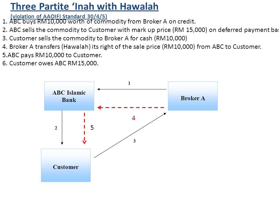 ABC Islamic Bank Customer Broker A 1 2 3 Three Partite 'Inah with Hawalah (violation of AAOIFI Standard 30/4/5) 1.