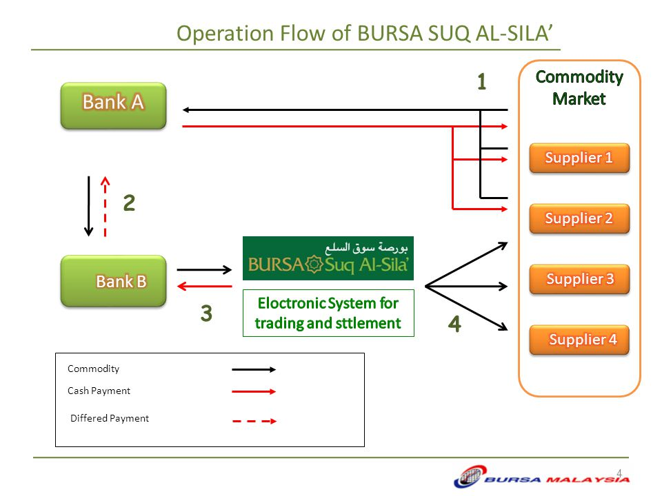 Commodity Cash Payment Differed Payment 2 1 3 4 Operation Flow of BURSA SUQ AL-SILA' 4