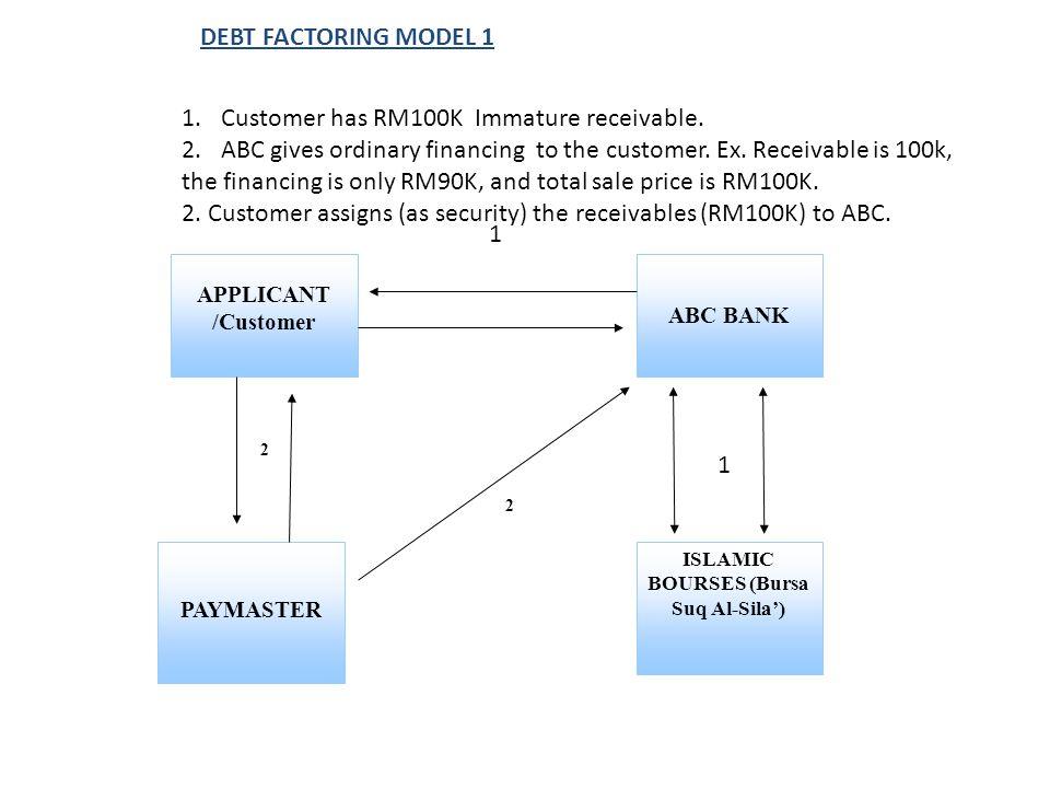 APPLICANT /Customer PAYMASTER ABC BANK ISLAMIC BOURSES (Bursa Suq Al-Sila') 2 2 DEBT FACTORING MODEL 1 1 1.Customer has RM100K Immature receivable.