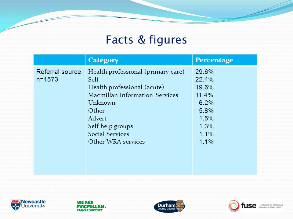 Facts & figures CategoryPercentage Referral source n=1573 Health professional (primary care) Self Health professional (acute) Macmillan Information Se