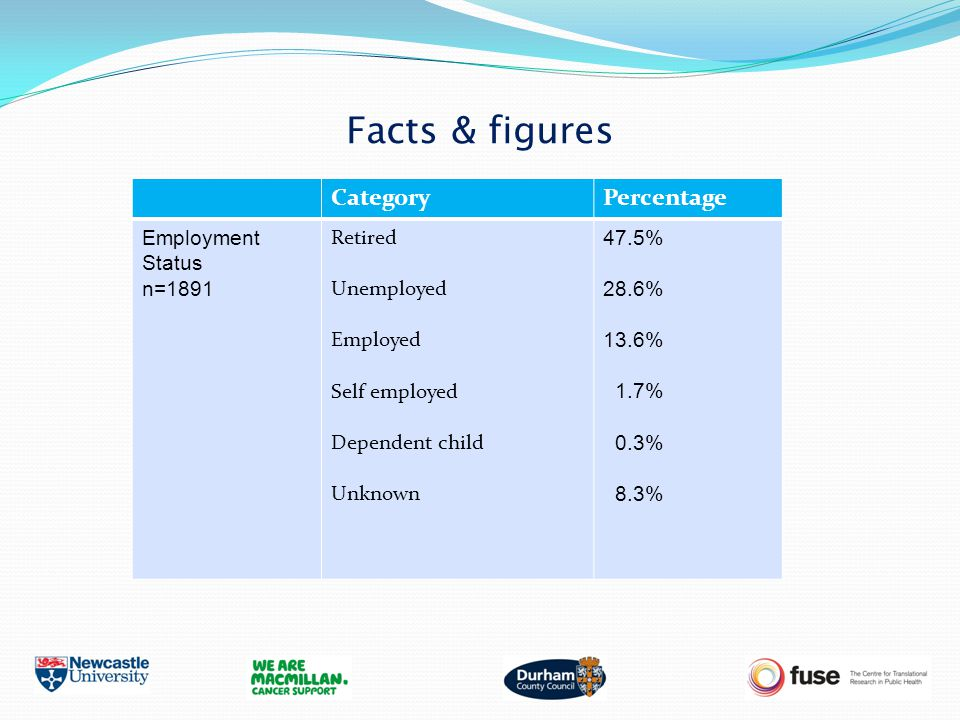 Facts & figures CategoryPercentage Employment Status n=1891 Retired Unemployed Employed Self employed Dependent child Unknown 47.5% 28.6% 13.6% 1.7% 0