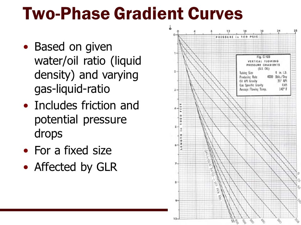 Two-Phase Gradient Curves Based on given water/oil ratio (liquid density) and varying gas-liquid-ratio Includes friction and potential pressure drops