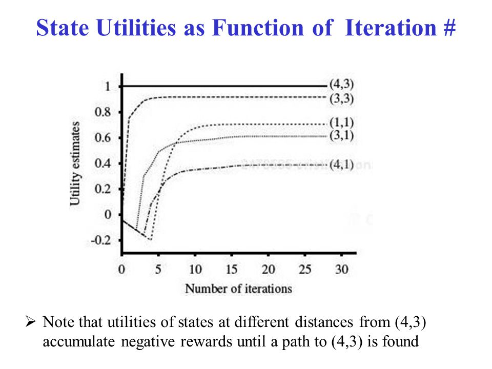 State Utilities as Function of Iteration #  Note that utilities of states at different distances from (4,3) accumulate negative rewards until a path