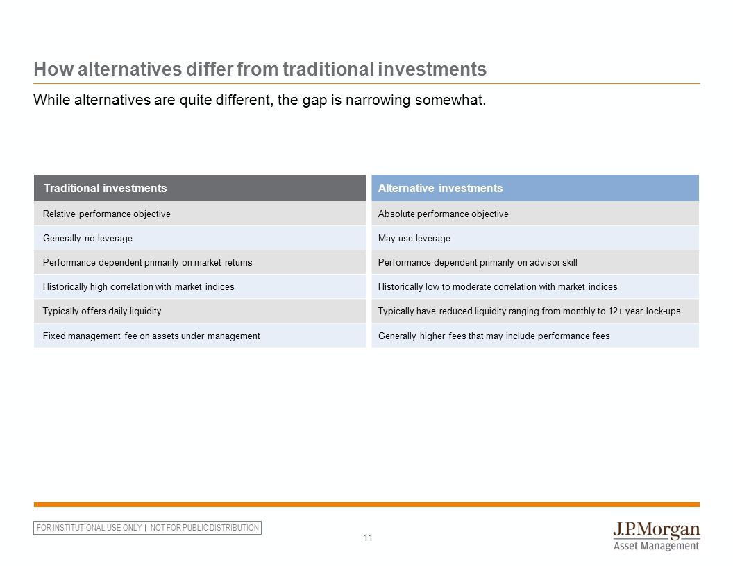 FOR INSTITUTIONAL USE ONLY NOT FOR PUBLIC DISTRIBUTION How alternatives differ from traditional investments 11 Traditional investmentsAlternative inve