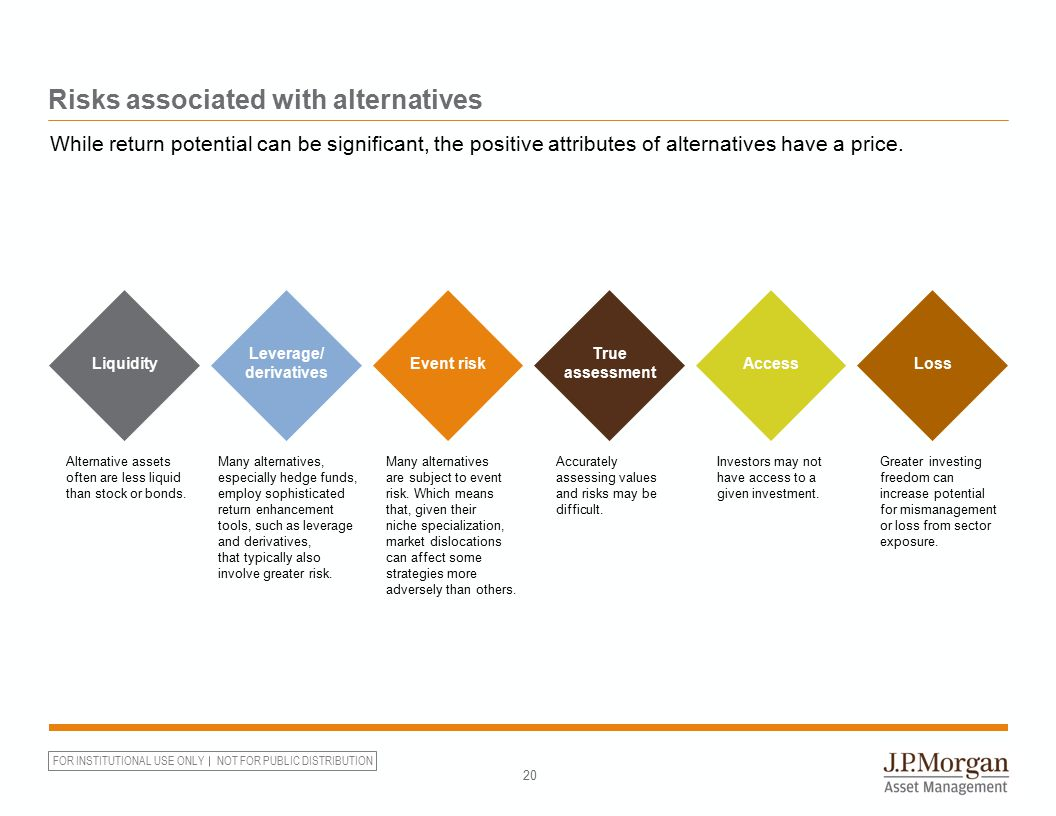 FOR INSTITUTIONAL USE ONLY NOT FOR PUBLIC DISTRIBUTION Risks associated with alternatives 20 While return potential can be significant, the positive a