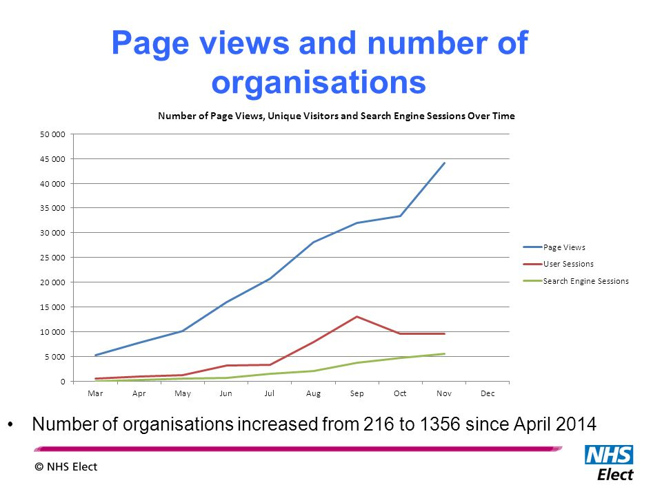 Page views and number of organisations Number of organisations increased from 216 to 1356 since April 2014
