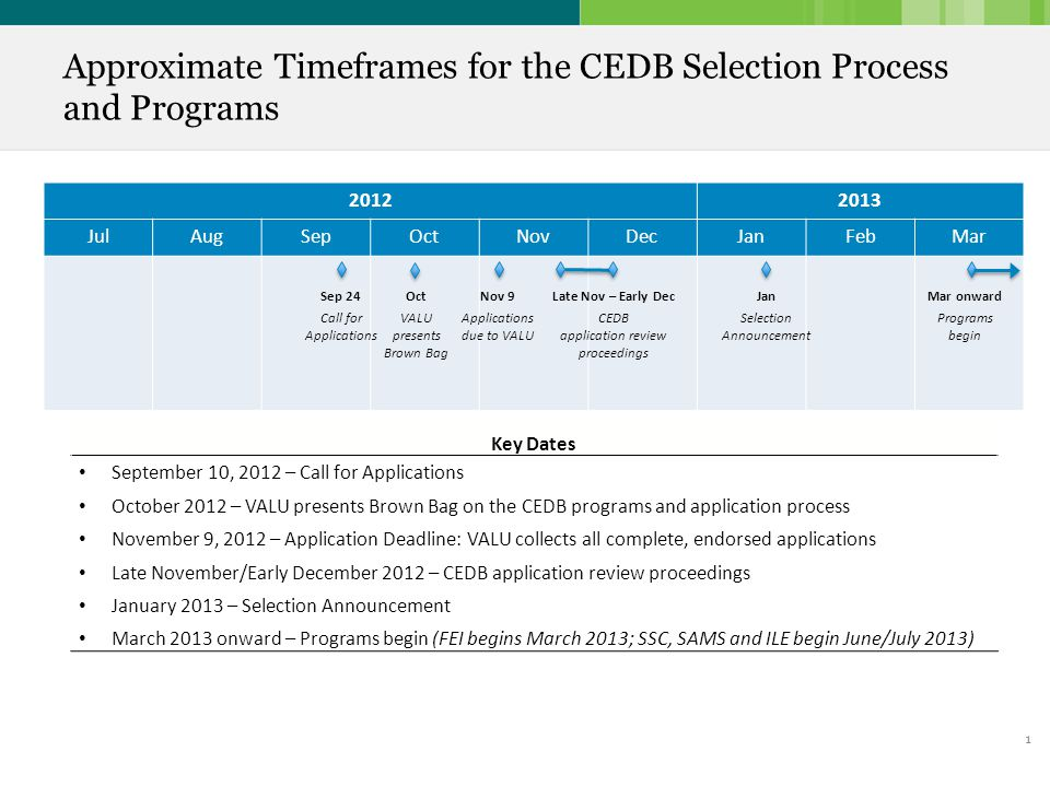 1 Approximate Timeframes for the CEDB Selection Process and Programs Key Dates September 10, 2012 – Call for Applications October 2012 – VALU presents Brown Bag on the CEDB programs and application process November 9, 2012 – Application Deadline: VALU collects all complete, endorsed applications Late November/Early December 2012 – CEDB application review proceedings January 2013 – Selection Announcement March 2013 onward – Programs begin (FEI begins March 2013; SSC, SAMS and ILE begin June/July 2013) 20122013 JulAugSepOctNovDecJanFebMar Jan Selection Announcement Mar onward Programs begin Late Nov – Early Dec CEDB application review proceedings Nov 9 Applications due to VALU Sep 24 Call for Applications Oct VALU presents Brown Bag