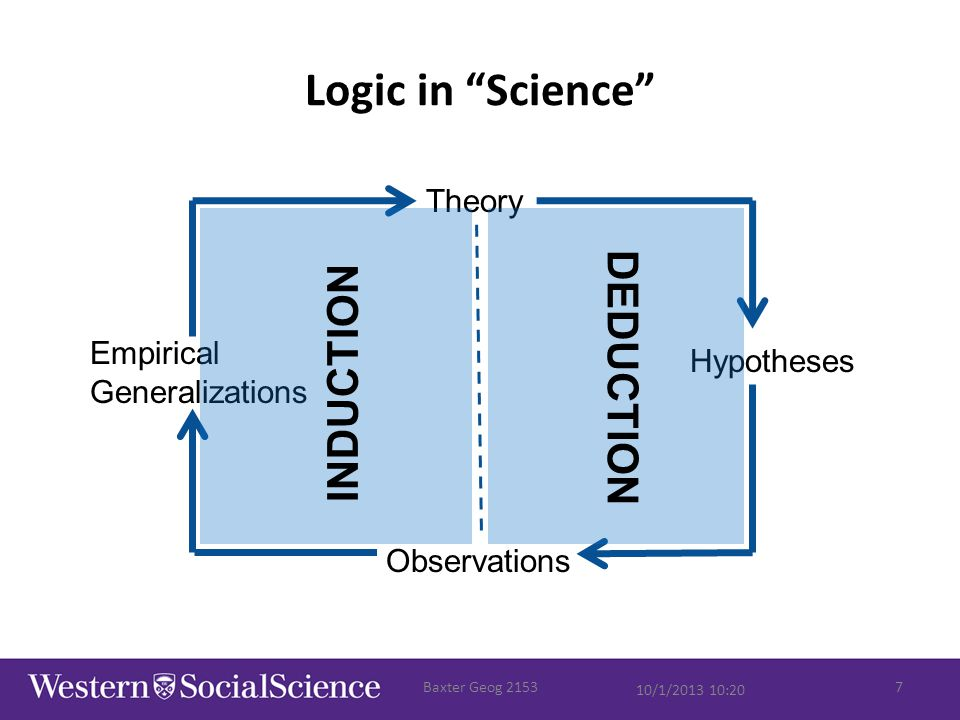 "Logic in ""Science"" 10/1/2013 10:20 Baxter Geog 21537 Theory Hypotheses Empirical Generalizations INDUCTION DEDUCTION Observations"