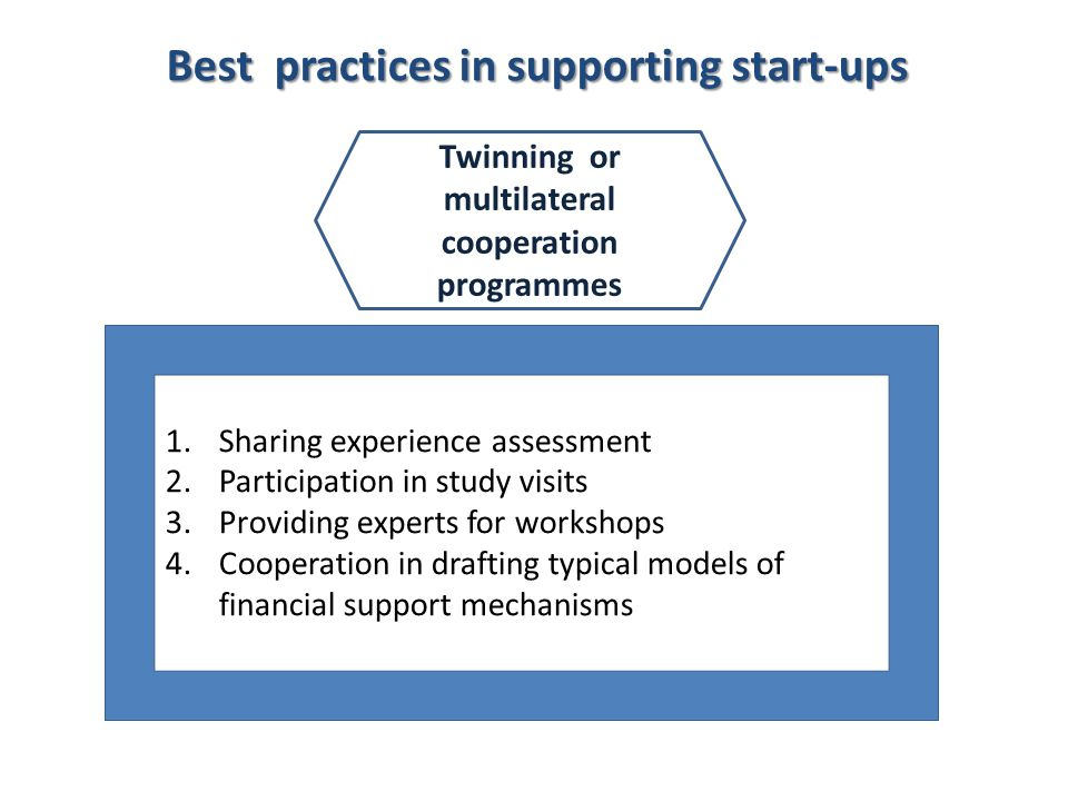 1.Sharing experience assessment 2.Participation in study visits 3.Providing experts for workshops 4.Cooperation in drafting typical models of financia