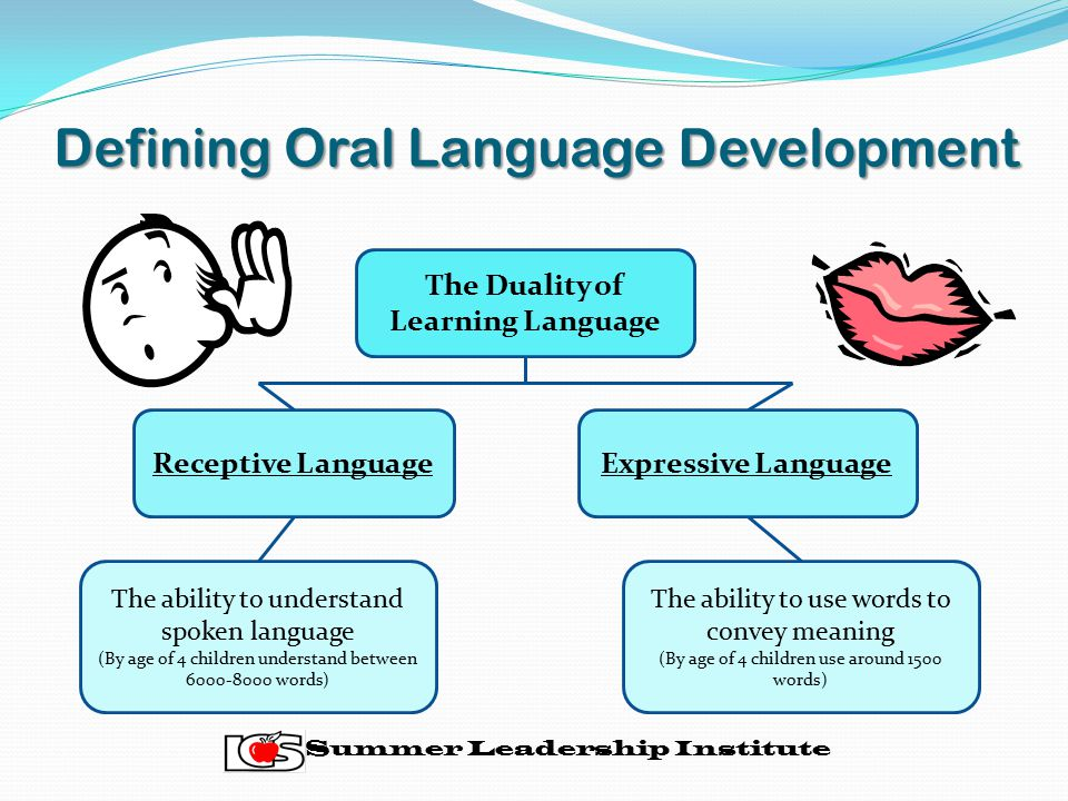 Defining Oral Language Development The Duality of Learning Language Receptive LanguageExpressive Language The ability to understand spoken language (By age of 4 children understand between 6000-8000 words) The ability to use words to convey meaning (By age of 4 children use around 1500 words) Summer Leadership Institute