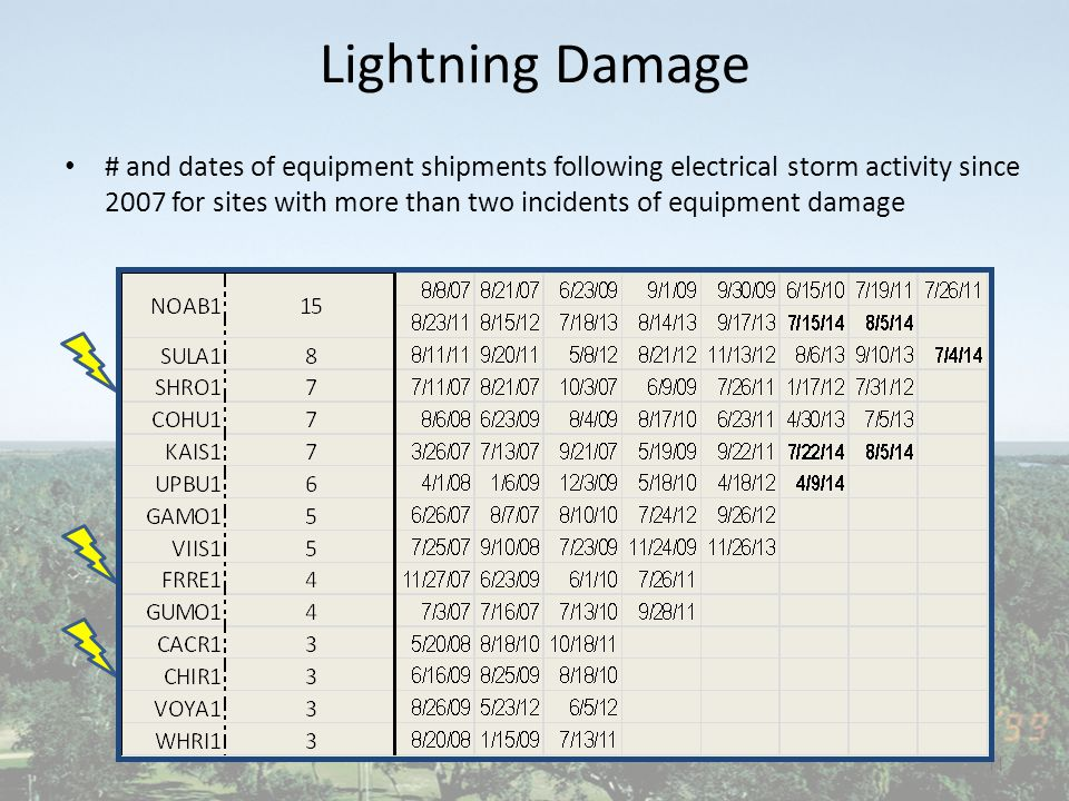 Lightning Damage # and dates of equipment shipments following electrical storm activity since 2007 for sites with more than two incidents of equipment damage 11