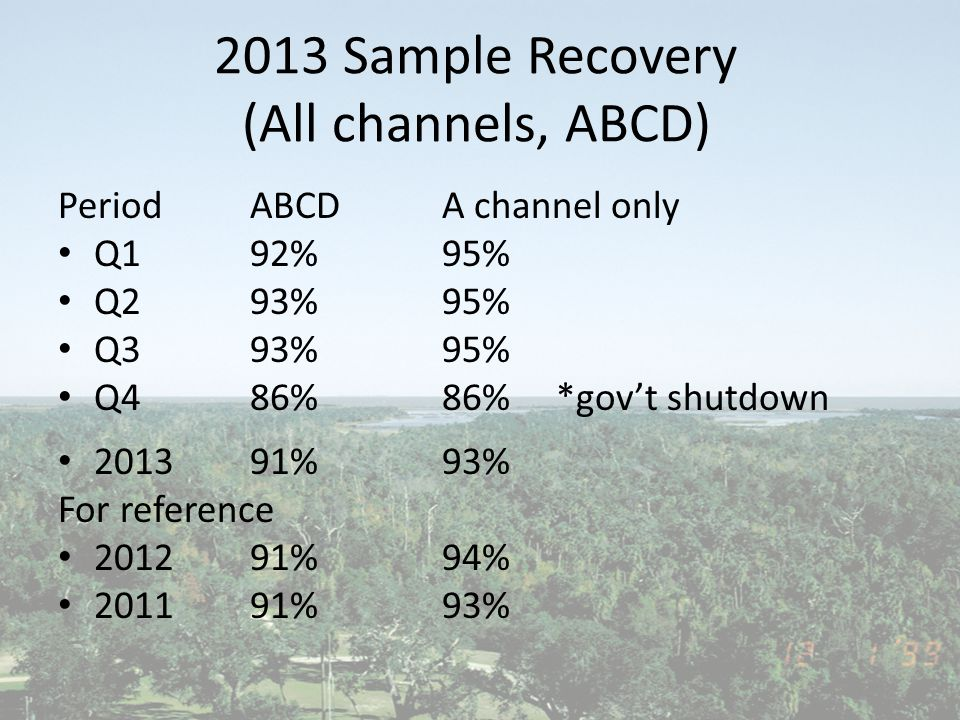 2013 Sample Recovery (All channels, ABCD) PeriodABCD A channel only Q192% 95% Q2 93%95% Q3 93%95% Q4 86%86% *gov't shutdown 201391%93% For reference 201291%94% 201191%93%