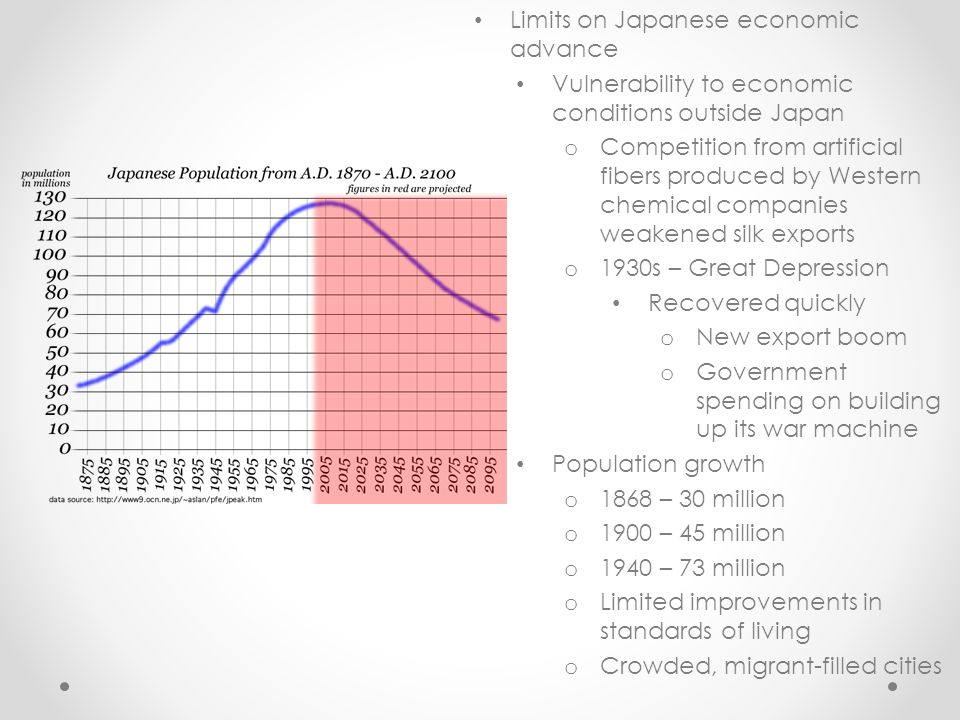 Limits on Japanese economic advance Vulnerability to economic conditions outside Japan o Competition from artificial fibers produced by Western chemical companies weakened silk exports o 1930s – Great Depression Recovered quickly o New export boom o Government spending on building up its war machine Population growth o 1868 – 30 million o 1900 – 45 million o 1940 – 73 million o Limited improvements in standards of living o Crowded, migrant-filled cities