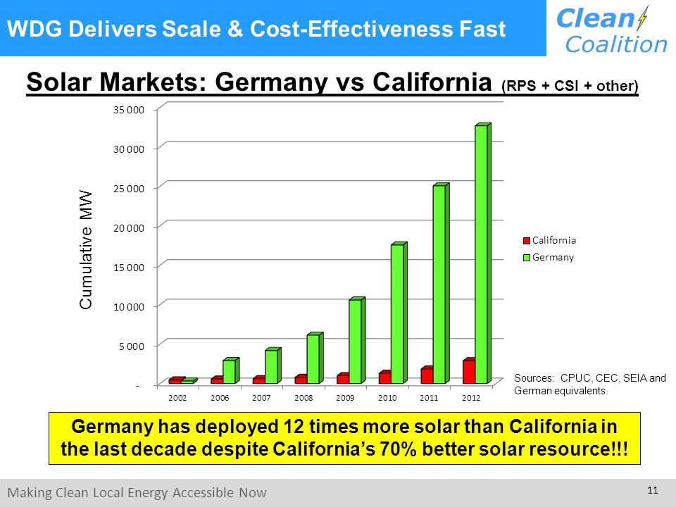 Making Clean Local Energy Accessible Now 11 WDG Delivers Scale & Cost-Effectiveness Fast Solar Markets: Germany vs California (RPS + CSI + other) Germany has deployed 12 times more solar than California in the last decade despite California's 70% better solar resource!!.