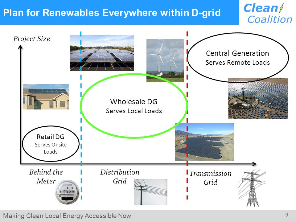 Making Clean Local Energy Accessible Now 9 Plan for Renewables Everywhere within D-grid Distribution Grid Transmission Grid Project Size Wholesale DG Serves Local Loads Behind the Meter