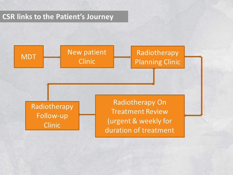 CSR links to the Patient's Journey MDT New patient Clinic Radiotherapy Planning Clinic Radiotherapy On Treatment Review (urgent & weekly for duration