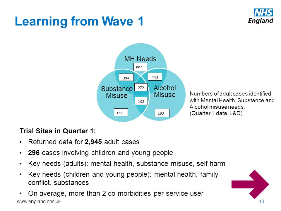 www.england.nhs.uk Learning from Wave 1 MH Needs Alcohol Misuse Substance Misuse 394 108 272 443 155 887 183 Numbers of adult cases identified with Mental Health, Substance and Alcohol misuse needs, (Quarter 1 data, L&D) Trial Sites in Quarter 1: Returned data for 2,945 adult cases 296 cases involving children and young people Key needs (adults): mental health, substance misuse, self harm Key needs (children and young people): mental health, family conflict, substances On average, more than 2 co-morbidities per service user 13