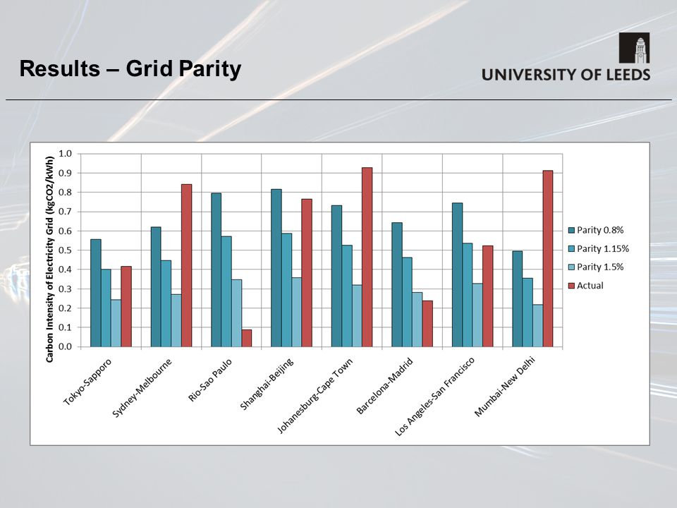 Results – Grid Parity