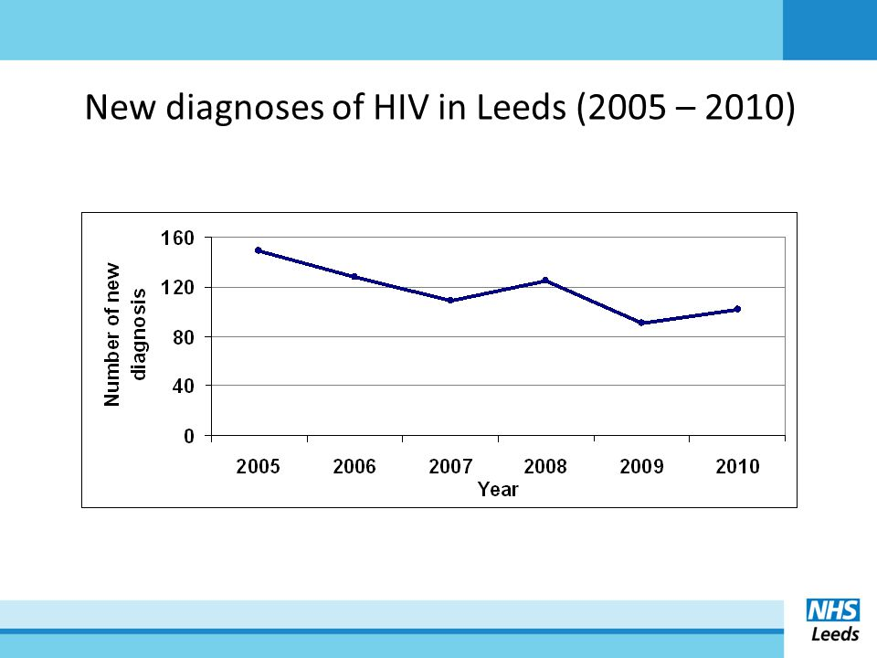 New diagnoses of HIV in Leeds (2005 – 2010)
