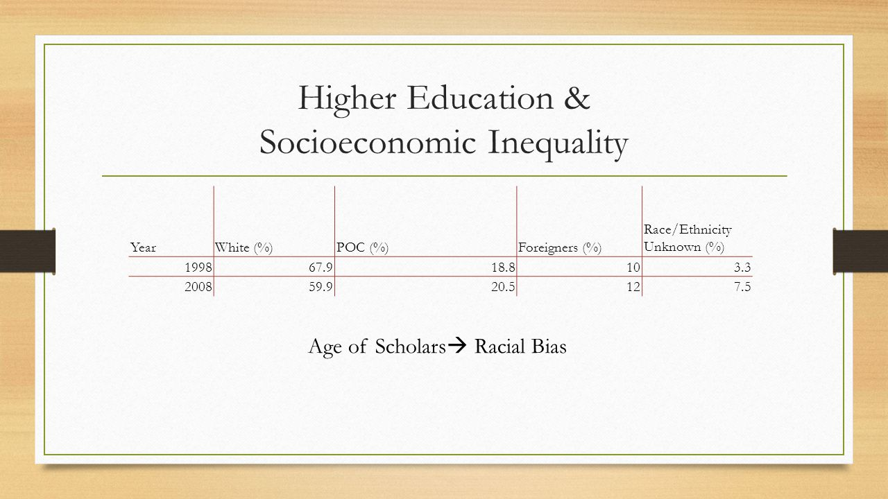 Higher Education & Socioeconomic Inequality YearWhite (%)POC (%)Foreigners (%) Race/Ethnicity Unknown (%) 199867.918.8103.3 200859.920.5127.5 Age of Scholars  Racial Bias