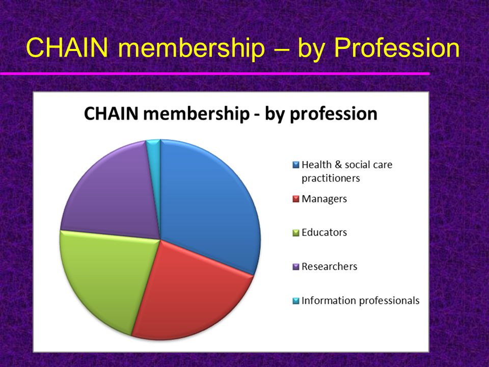 CHAIN membership – by Profession