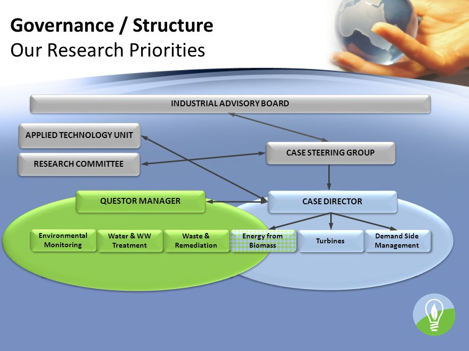 INDUSTRIAL ADVISORY BOARD RESEARCH COMMITTEE APPLIED TECHNOLOGY UNIT Environmental Monitoring Water & WW Treatment Waste & Remediation Energy from Bio
