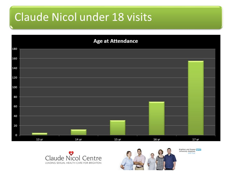 Claude Nicol under 18 visits