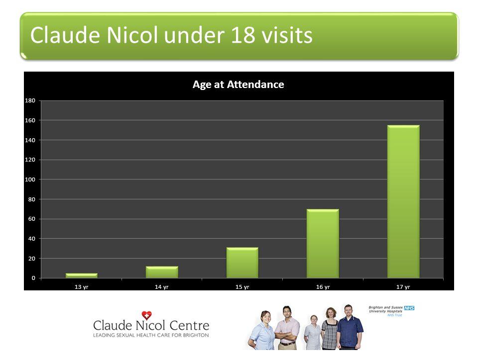 Claude Nicol under 18 visits