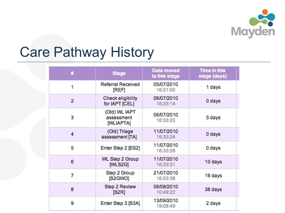 Care Pathway History