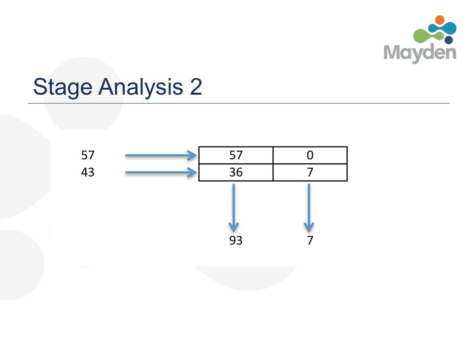 Stage Analysis 2