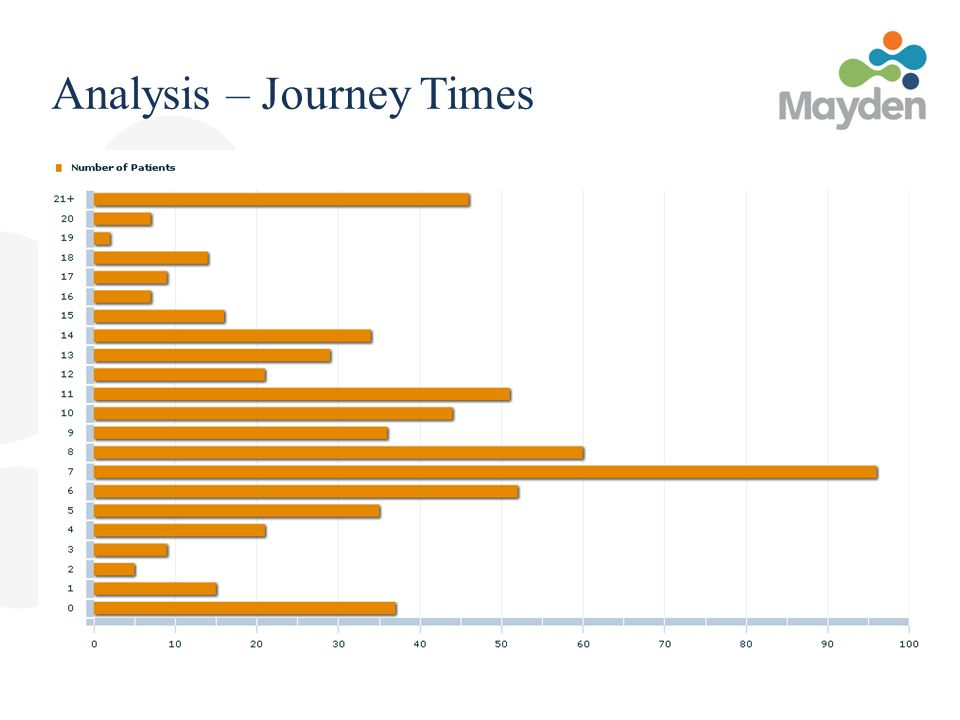 Analysis – Journey Times