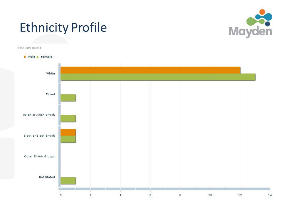 Ethnicity Profile