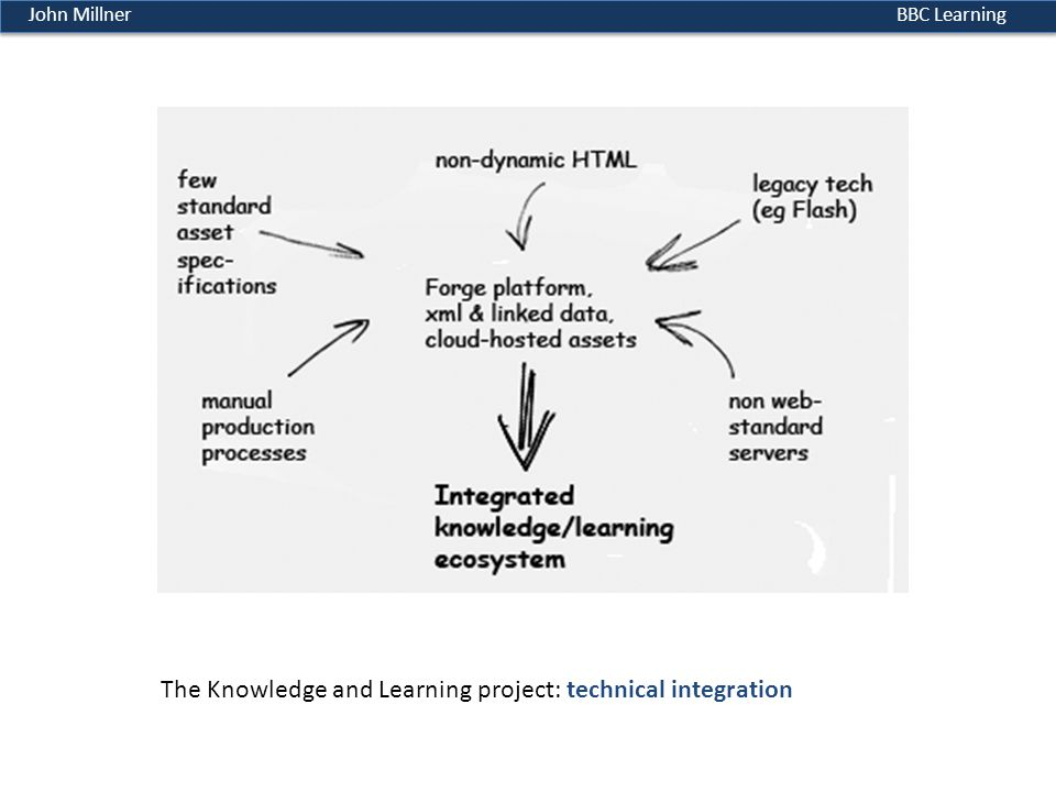 BBC LearningJohn Millner The Knowledge and Learning project: technical integration