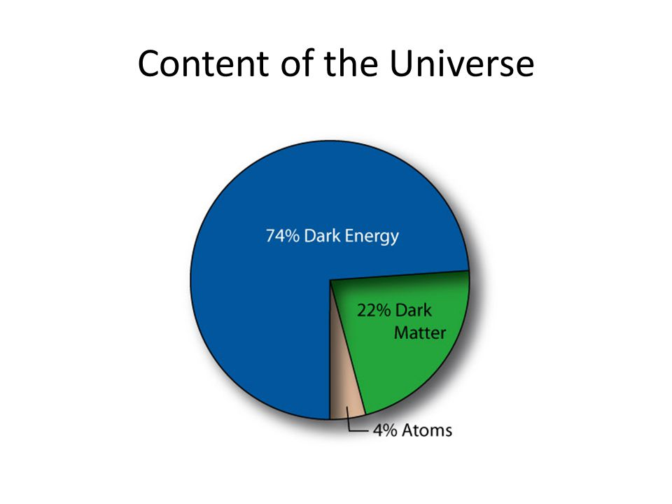 Content of the Universe