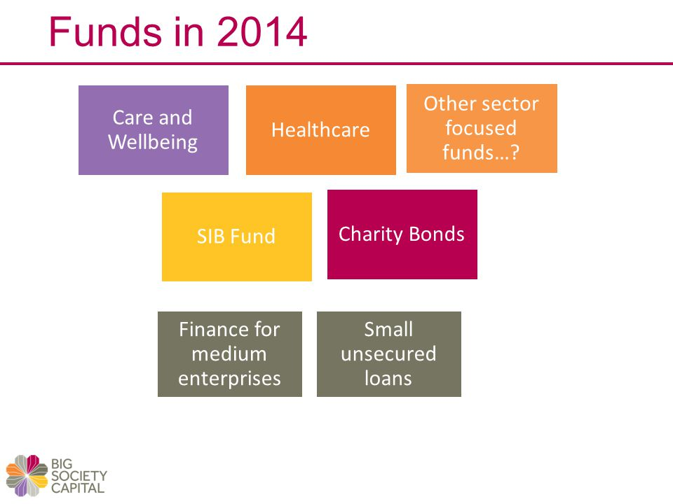 Funds in 2014 Care and Wellbeing Healthcare Charity Bonds SIB Fund Other sector focused funds…? Finance for medium enterprises Small unsecured loans
