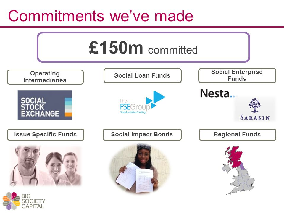Regional Funds Operating Intermediaries Social Impact BondsIssue Specific Funds Commitments we've made £150m committed Social Enterprise Funds Social Loan Funds